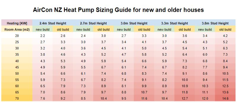 Heat Pumps Products In Nz Air Con New Zealand